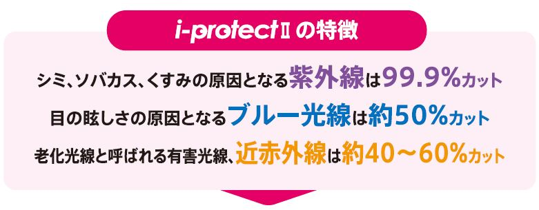 i-protectⅡの特徴
