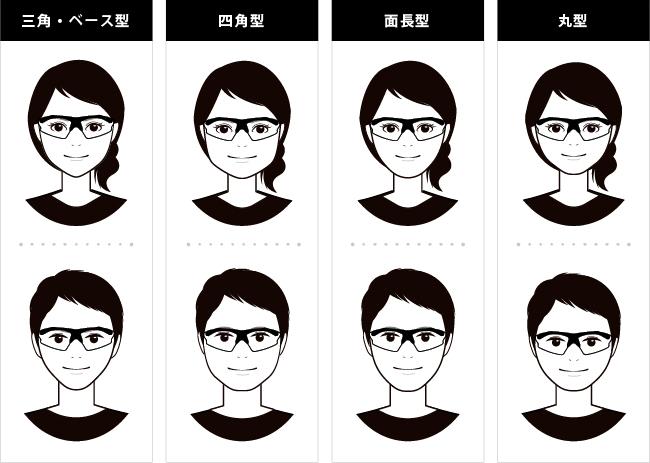顔とメガネフレーム